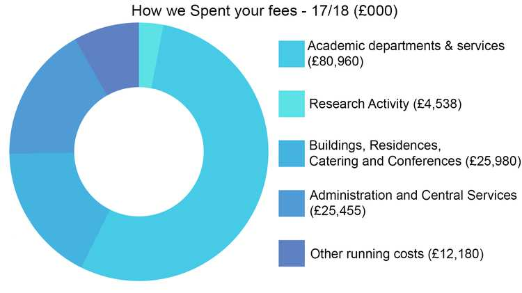 how we spent your fees 17/18