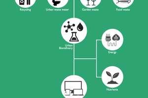 RESURBIS Infographic